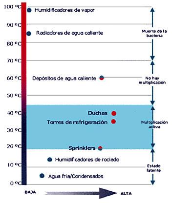 Control y prevención de   Legionella en Jaen